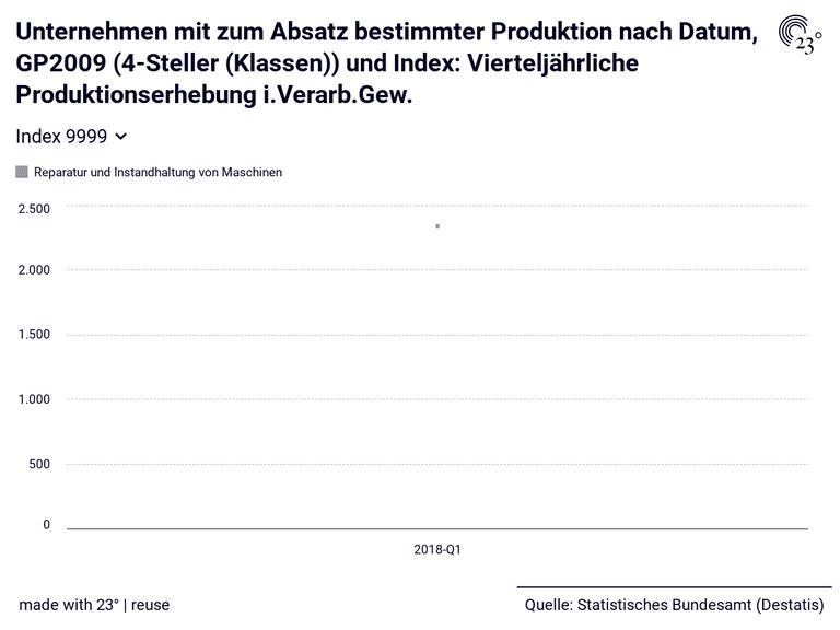 Unternehmen mit zum Absatz bestimmter Produktion nach Datum, GP2009 (4-Steller (Klassen)) und Index: Vierteljährliche Produktionserhebung i.Verarb.Gew.