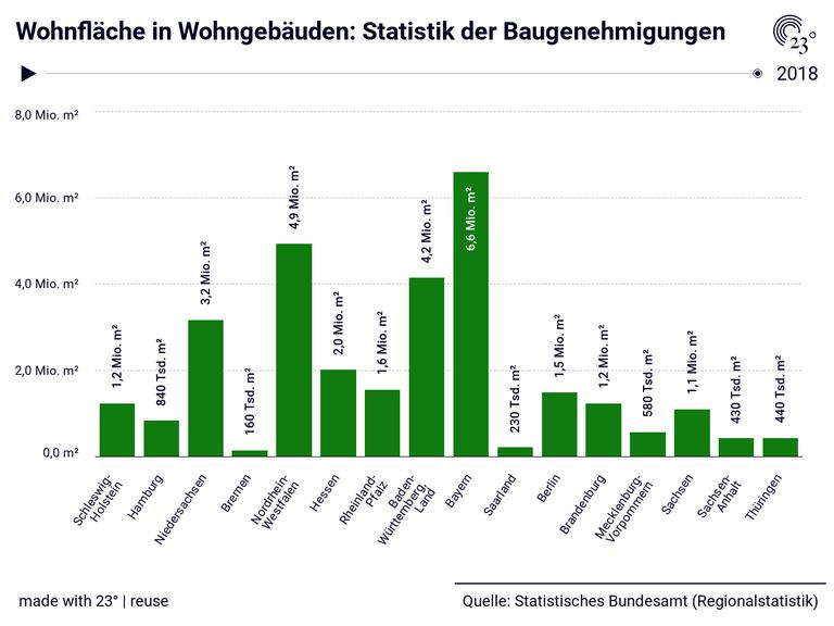Wohnfläche in Wohngebäuden: Statistik der Baugenehmigungen