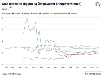 CO2-Intensität (kg pro kg Öläquivalent Energieverbrauch)