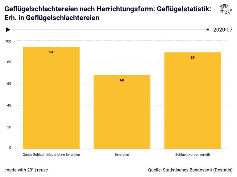 Geflügelschlachtereien nach Herrichtungsform: Geflügelstatistik: Erh. in Geflügelschlachtereien