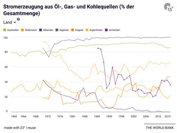 Stromerzeugung aus Öl-, Gas- und Kohlequellen (% der Gesamtmenge)