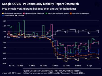 Google COVID-19 Community Mobility Report Österreich