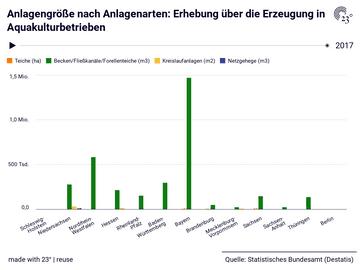 Anlagengröße nach Anlagenarten: Erhebung über die Erzeugung in Aquakulturbetrieben
