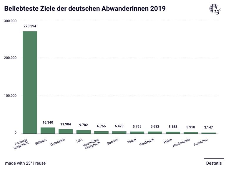 Beliebteste Ziele der deutschen AbwanderInnen 2019
