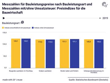 Messzahlen für Bauleistungspreise nach Bauleistungsart und Messzahlen mit/ohne Umsatzsteuer: Preisindizes für die Bauwirtschaft