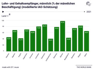 Lohn- und Gehaltsempfänger, männlich (% der männlichen Beschäftigung) (modellierte IAO-Schätzung)