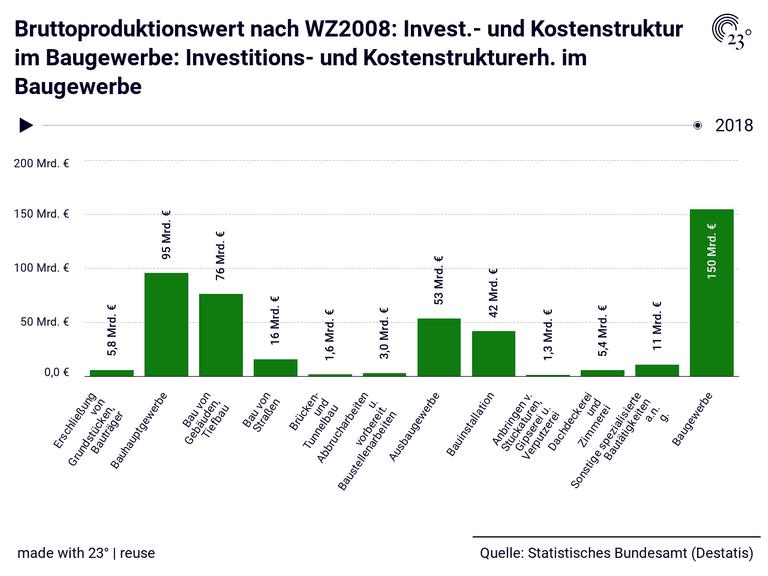 Bruttoproduktionswert nach WZ2008: Invest.- und Kostenstruktur im Baugewerbe: Investitions- und Kostenstrukturerh. im Baugewerbe