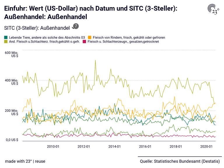 Einfuhr: Wert (US-Dollar) nach Datum und SITC (3-Steller): Außenhandel: Außenhandel