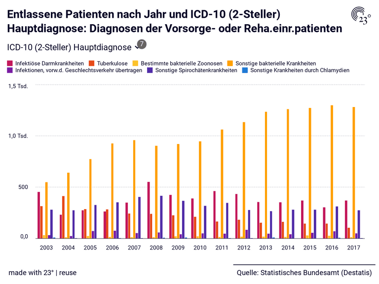 Entlassene Patienten nach Jahr und ICD-10 (2-Steller) Hauptdiagnose: Diagnosen der Vorsorge- oder Reha.einr.patienten