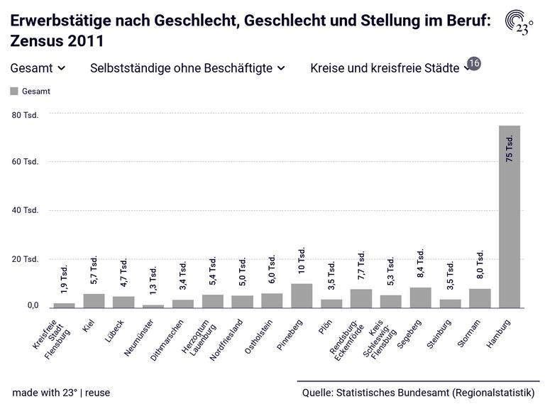 Erwerbstätige nach Geschlecht, Geschlecht und Stellung im Beruf: Zensus 2011