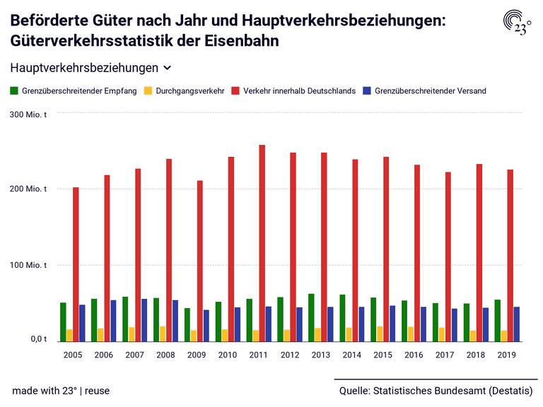 Beförderte Güter nach Jahr und Hauptverkehrsbeziehungen: Güterverkehrsstatistik der Eisenbahn