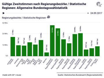 Gültige Zweitstimmen nach Regierungsbezirke / Statistische Regionen: Allgemeine Bundestagswahlstatistik