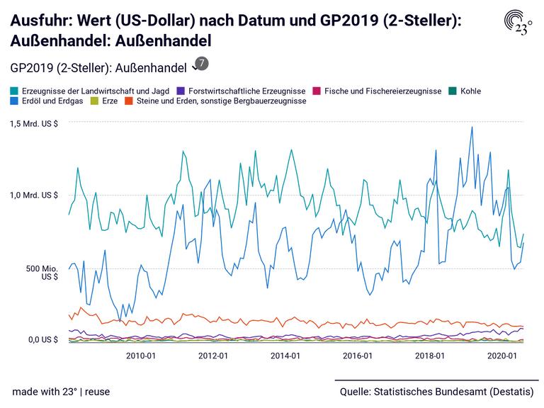 Ausfuhr: Wert (US-Dollar) nach Datum und GP2019 (2-Steller): Außenhandel: Außenhandel