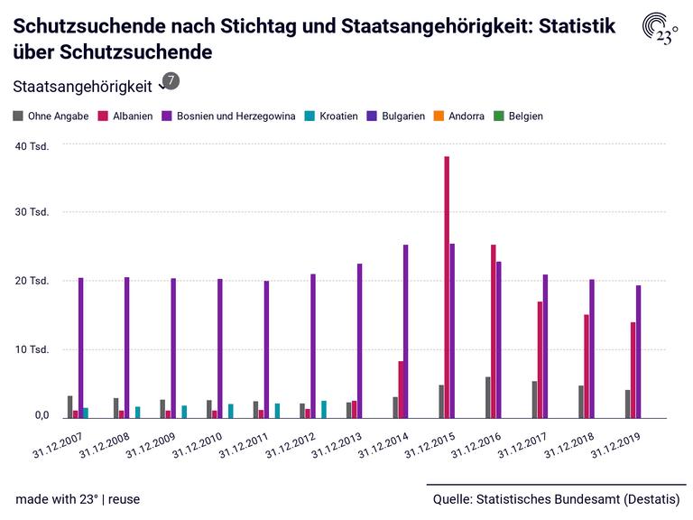 Schutzsuchende nach Stichtag und Staatsangehörigkeit: Statistik über Schutzsuchende