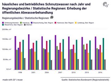 häusliches und betriebliches Schmutzwasser nach Jahr und Regierungsbezirke / Statistische Regionen: Erhebung der öffentlichen Abwasserbehandlung