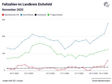 Fallzahlen im Landkreis Eichsfeld