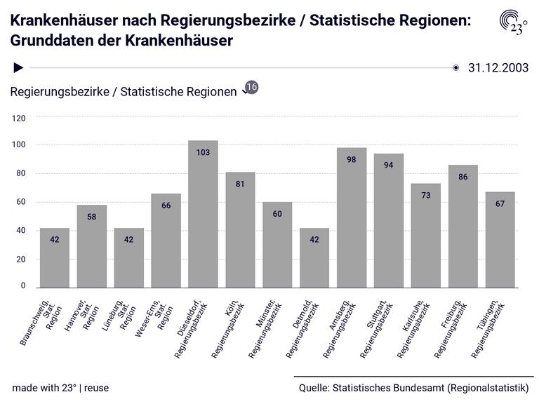 Krankenhäuser nach Regierungsbezirke / Statistische Regionen: Grunddaten der Krankenhäuser