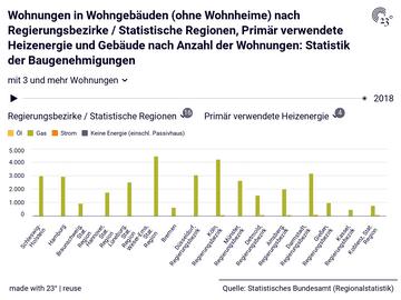 Wohnungen in Wohngebäuden (ohne Wohnheime) nach Regierungsbezirke / Statistische Regionen, Primär verwendete Heizenergie und Gebäude nach Anzahl der Wohnungen: Statistik der Baugenehmigungen