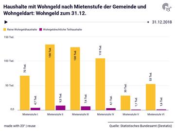 Haushalte mit Wohngeld nach Mietenstufe der Gemeinde und Wohngeldart: Wohngeld zum 31.12.