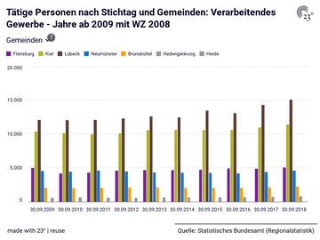 Tätige Personen nach Stichtag und Gemeinden: Verarbeitendes Gewerbe - Jahre ab 2009 mit WZ 2008