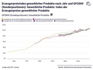Erzeugerpreisindex gewerblicher Produkte nach Jahr und GP2009 (Sonderpositionen): Gewerbliche Produkte: Index der Erzeugerpreise gewerblicher Produkte