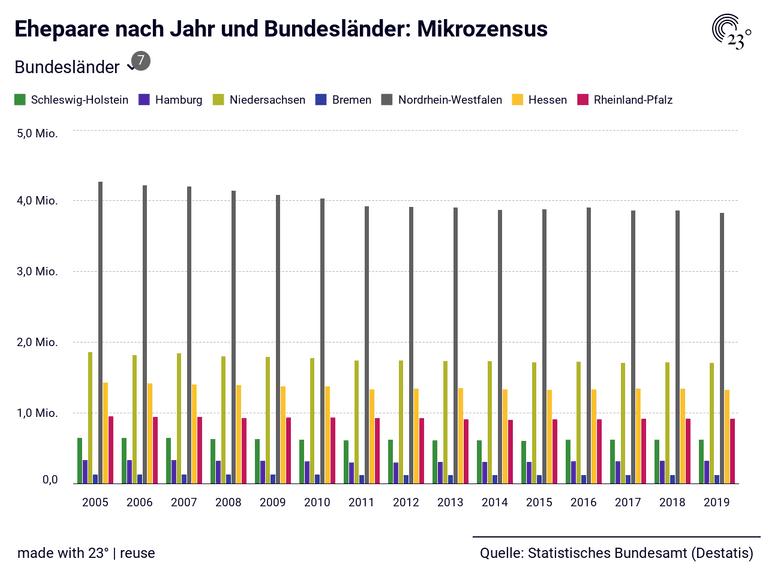 Ehepaare nach Jahr und Bundesländer: Mikrozensus