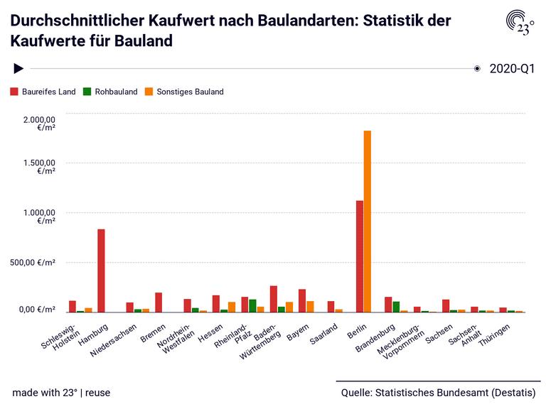 Durchschnittlicher Kaufwert nach Baulandarten: Statistik der Kaufwerte für Bauland