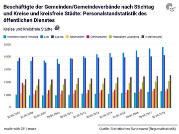 Beschäftigte der Gemeinden/Gemeindeverbände nach Stichtag und Kreise und kreisfreie Städte: Personalstandstatistik des öffentlichen Dienstes