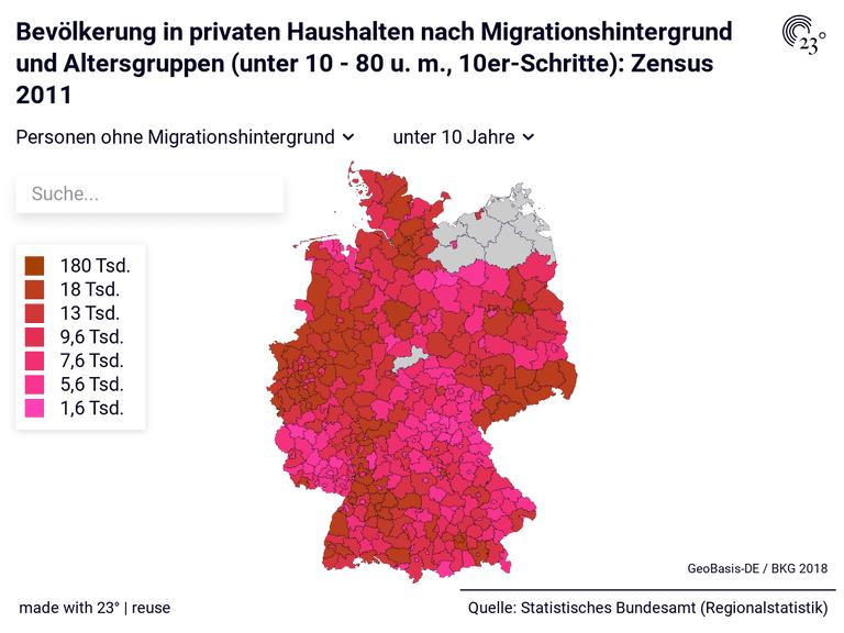 Bevölkerung in privaten Haushalten nach Migrationshintergrund und Altersgruppen (unter 10 - 80 u. m., 10er-Schritte): Zensus 2011
