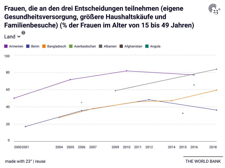 Frauen, die an den drei Entscheidungen teilnehmen (eigene Gesundheitsversorgung, größere Haushaltskäufe und Familienbesuche) (% der Frauen im Alter von 15 bis 49 Jahren)