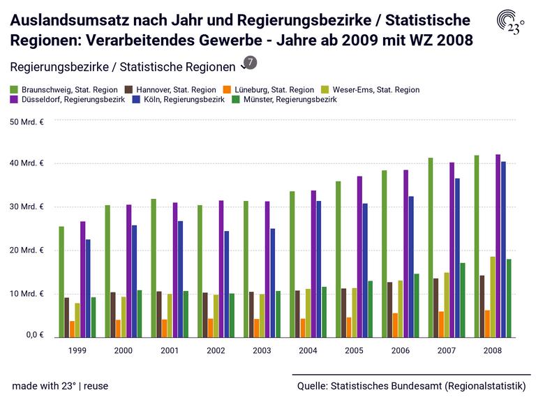 Auslandsumsatz nach Jahr und Regierungsbezirke / Statistische Regionen: Verarbeitendes Gewerbe - Jahre ab 2009 mit WZ 2008