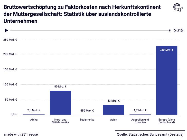 Bruttowertschöpfung zu Faktorkosten nach Herkunftskontinent der Muttergesellschaft: Statistik über auslandskontrollierte Unternehmen