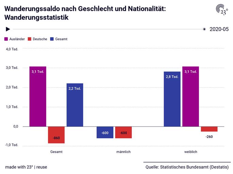 Wanderungssaldo nach Geschlecht und Nationalität: Wanderungsstatistik