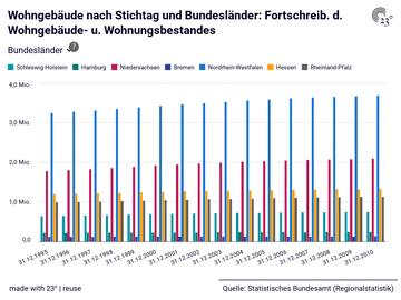 Wohngebäude nach Stichtag und Bundesländer: Fortschreib. d. Wohngebäude- u. Wohnungsbestandes