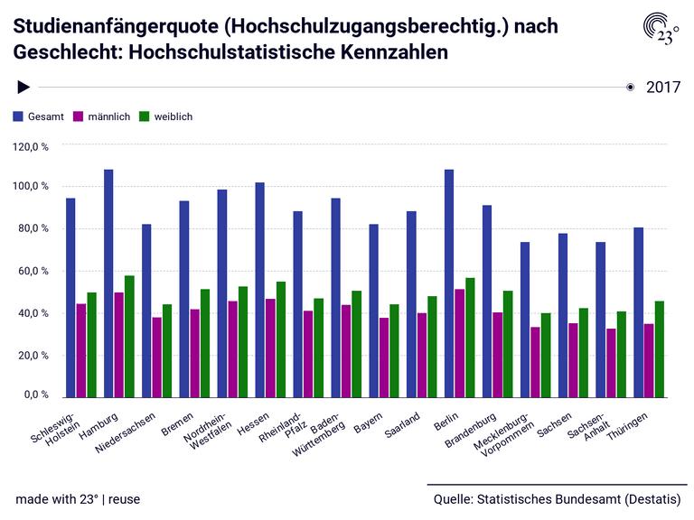 Studienanfängerquote (Hochschulzugangsberechtig.) nach Geschlecht: Hochschulstatistische Kennzahlen