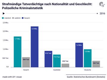Strafmündige Tatverdächtige nach Nationalität und Geschlecht: Polizeiliche Kriminalstatistik