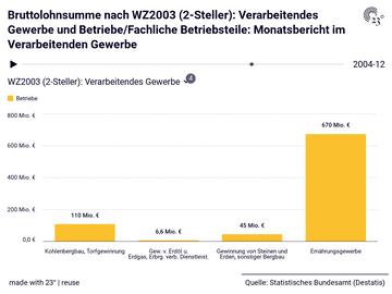 Bruttolohnsumme nach WZ2003 (2-Steller): Verarbeitendes Gewerbe und Betriebe/Fachliche Betriebsteile: Monatsbericht im Verarbeitenden Gewerbe
