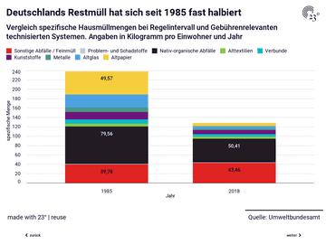 Deutschlands Restmüll hat sich in 35 Jahren fast halbiert