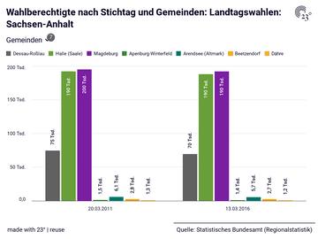 Wahlberechtigte nach Stichtag und Gemeinden: Landtagswahlen: Sachsen-Anhalt