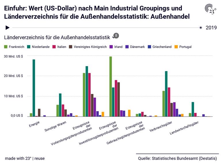 Einfuhr: Wert (US-Dollar) nach Main Industrial Groupings und Länderverzeichnis für die Außenhandelsstatistik: Außenhandel