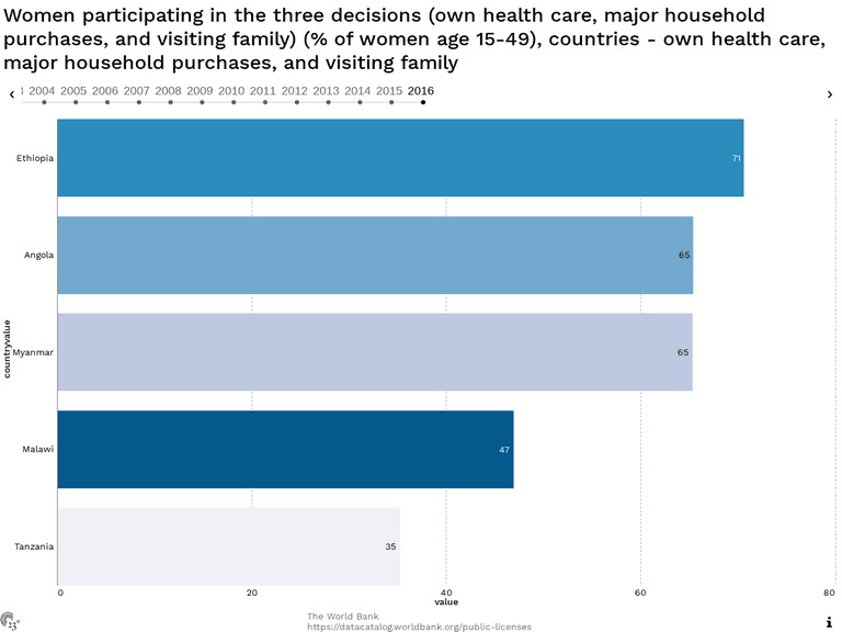 Women participating in the three decisions (own health care, major household purchases, and visiting family) (% of women age 15-49), countries - own health care, major household purchases, and visiting family
