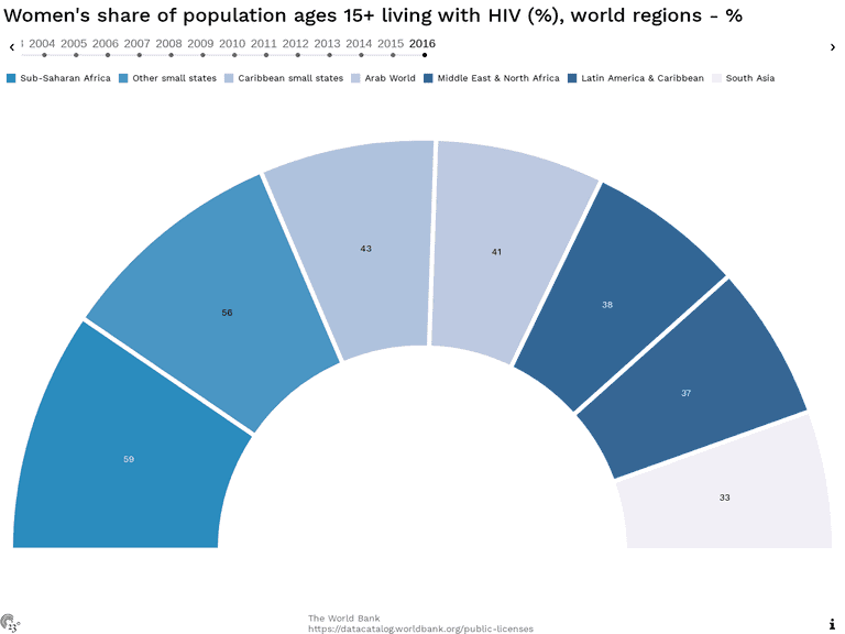 Women's share of population ages 15+ living with HIV (%), world regions - %