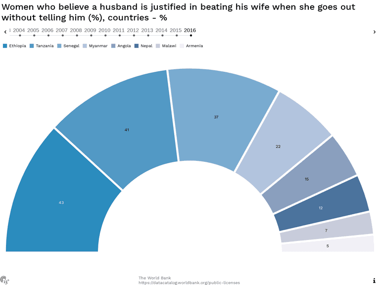 Women who believe a husband is justified in beating his wife when she goes out without telling him (%), countries - %