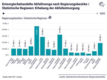Entsorgte/behandelte Abfallmenge nach Regierungsbezirke / Statistische Regionen: Erhebung der Abfallentsorgung