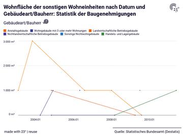 Wohnfläche der sonstigen Wohneinheiten nach Datum und Gebäudeart/Bauherr: Statistik der Baugenehmigungen