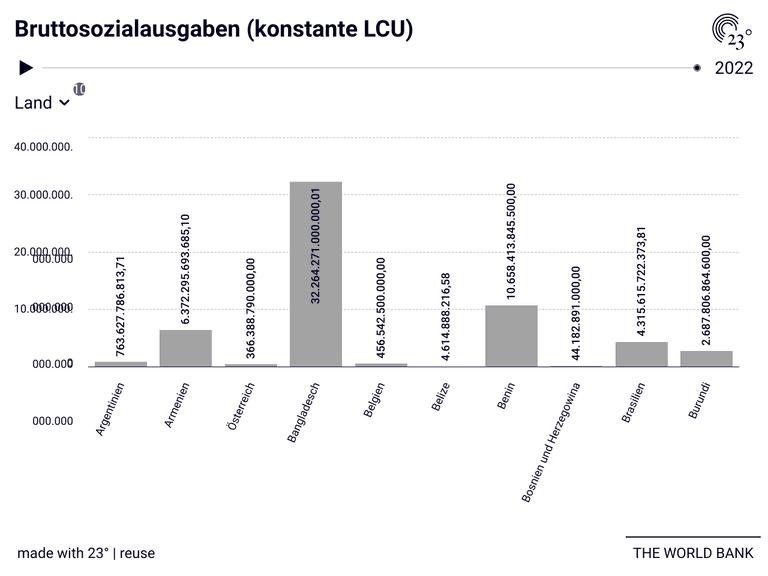 Bruttosozialausgaben (konstante LCU)