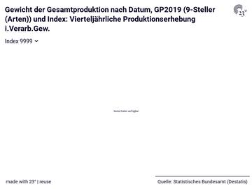 Gewicht der Gesamtproduktion nach Datum, GP2019 (9-Steller (Arten)) und Index: Vierteljährliche Produktionserhebung i.Verarb.Gew.