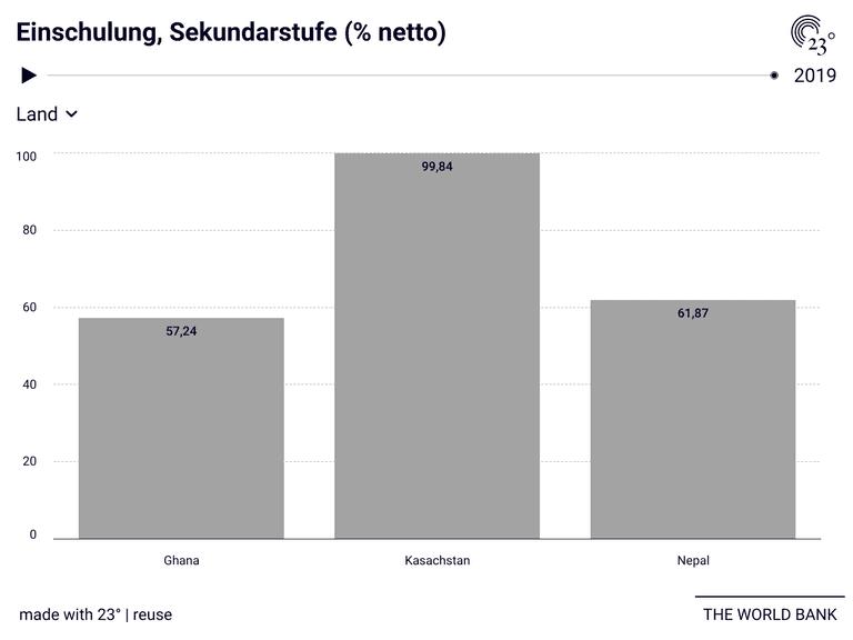 Einschulung, Sekundarstufe (% netto)