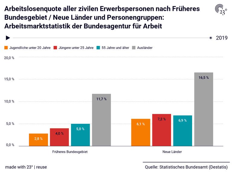 Arbeitslosenquote aller zivilen Erwerbspersonen nach Früheres Bundesgebiet / Neue Länder und Personengruppen: Arbeitsmarktstatistik der Bundesagentur für Arbeit