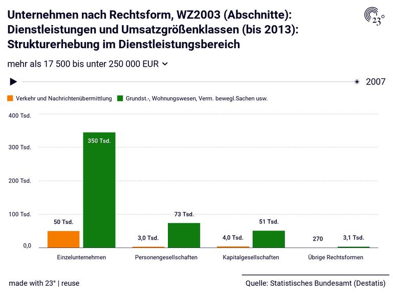 Unternehmen nach Rechtsform, WZ2003 (Abschnitte): Dienstleistungen und Umsatzgrößenklassen (bis 2013): Strukturerhebung im Dienstleistungsbereich